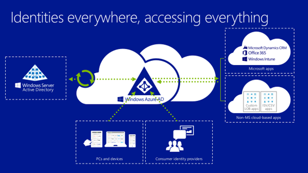 Azure Active Directory Fazar