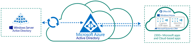 AZURE AD Connect:Custom Installation of Azure AD Connect | Fazar